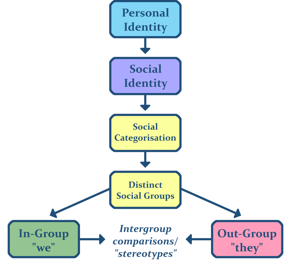 1200px-Social_identity_theory.png